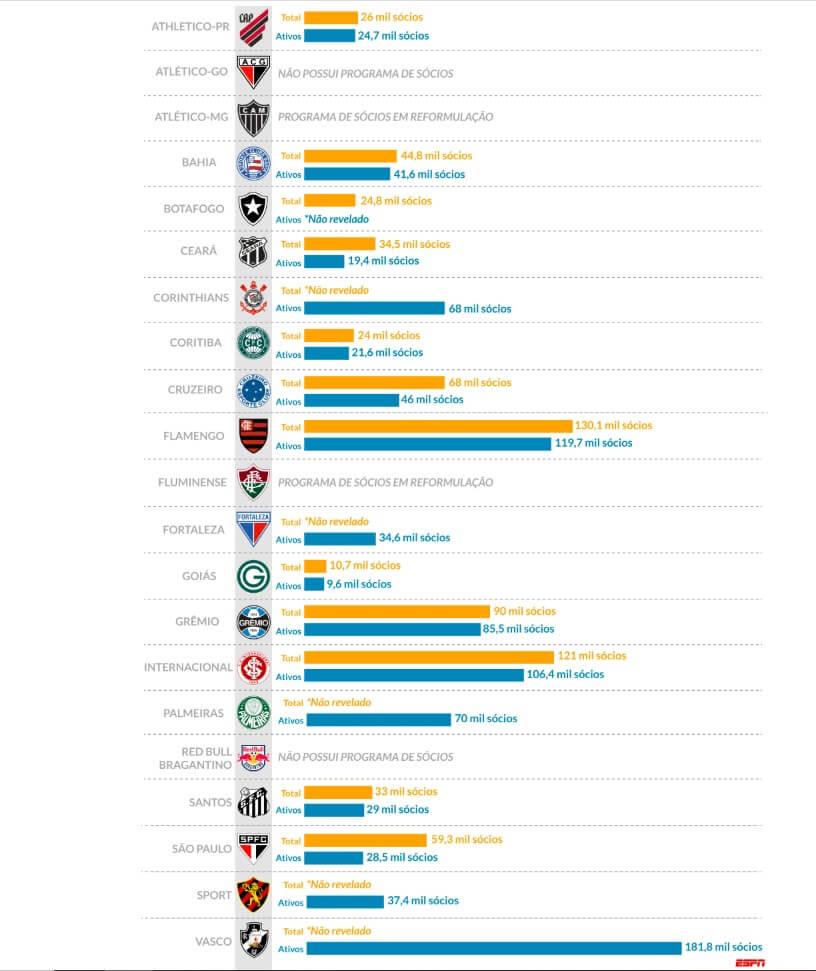 Vasco Segue Lider Do Ranking De Socios Torcedores Veja Meta Para 2020 Vasco Noticias