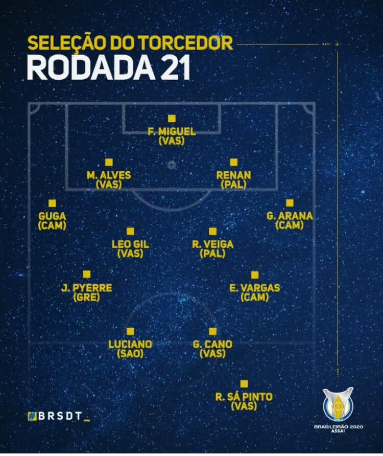 Seleção da 21ª rodada do Brasileiro