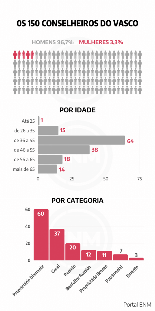 Dados dos 150 novos conselheiros do Vasco da Gama