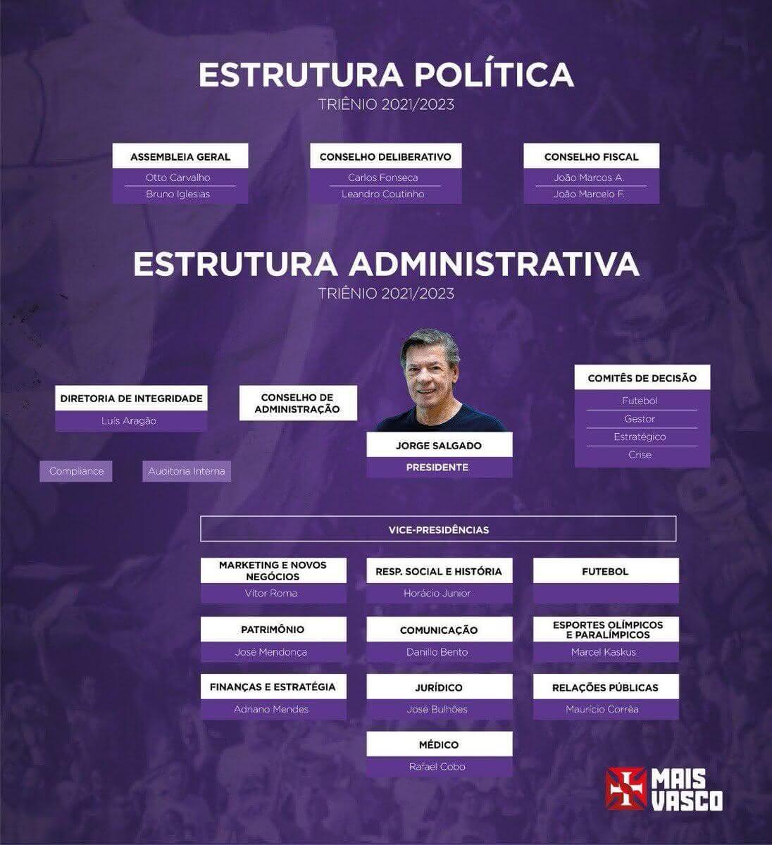 Estrutura política da gestão de Jorge Salgado à frente do Vasco