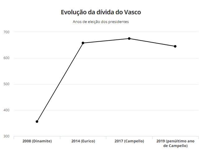 Gráfico da evolução da dívida do Vasco