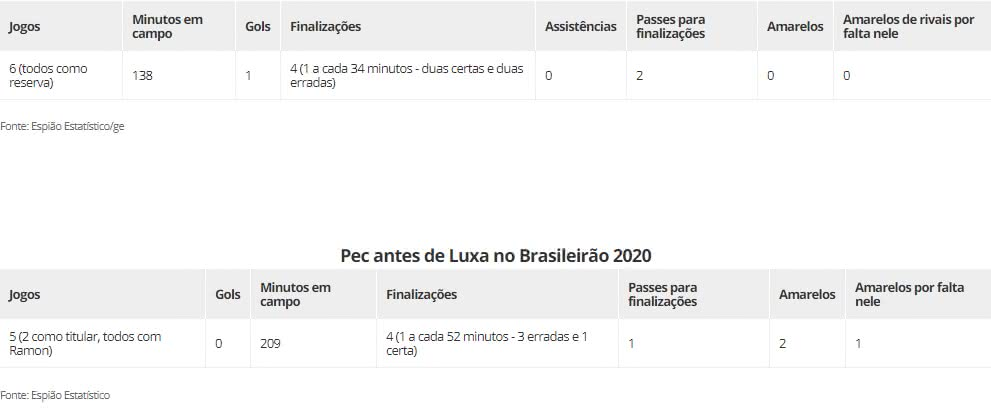 Números de Gabriel Pec no Brasileiro