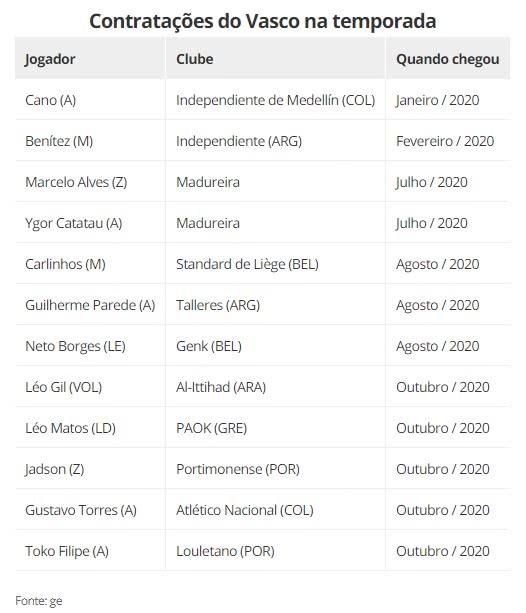 Contratações feitas pelo Vasco em 2020