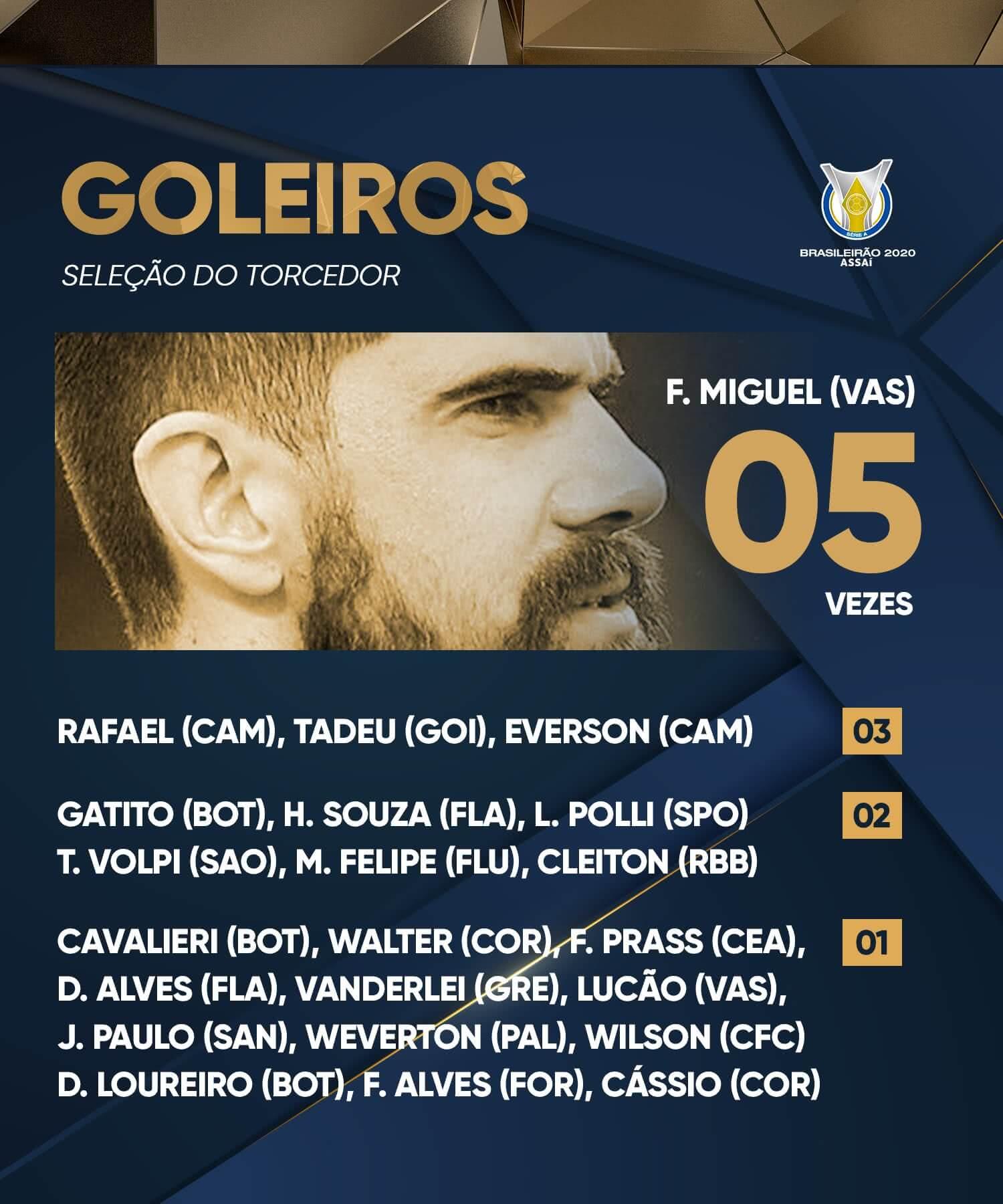 Fernando Miguel lidera lista da Seleção do Torcedor