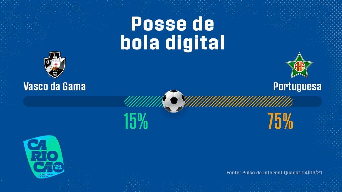 Posse de bola digital de Vasco 0 x 1 Portuguesa pelo Carioca