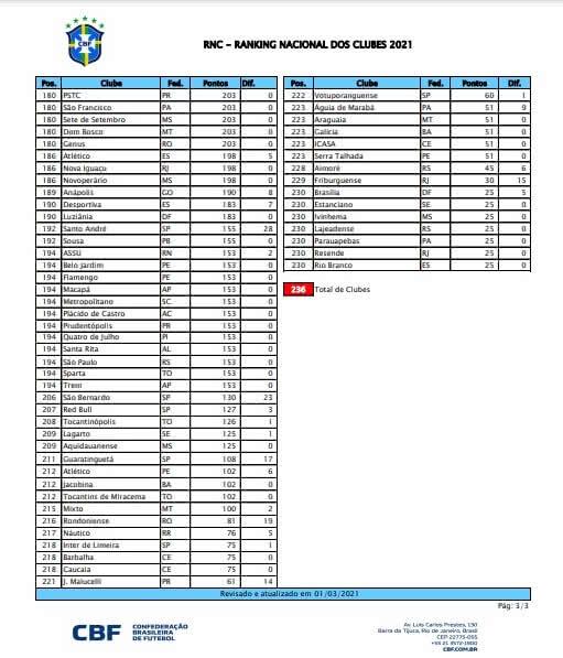 Parte 3 do Ranking Nacional de Clubes 2021