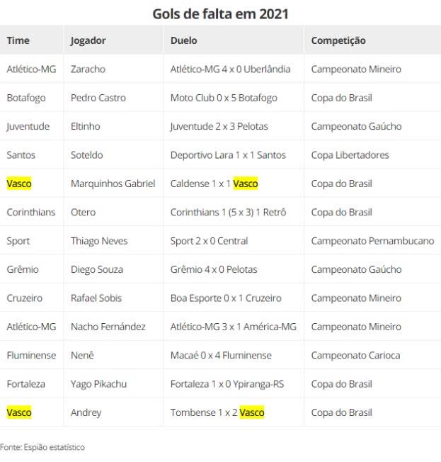 Os gols de falta entre os principais clubes do Brasil em 2021